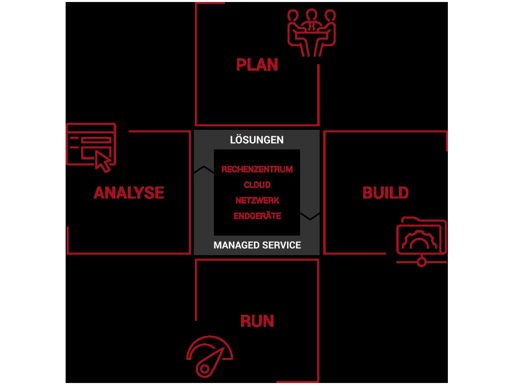 Grafische Darstellung des 4-Phasenmodells für IT-Projekte
